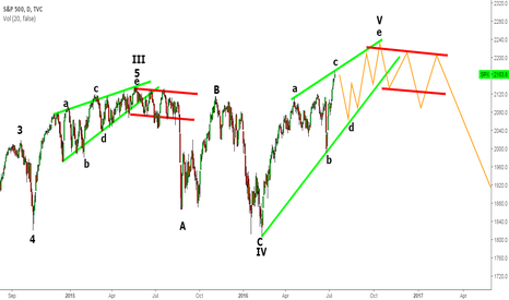 SPX: S&P500 Daily Chart- Sell the 2170 for target 2100