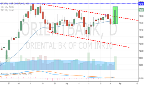 ORIENTBANK: Oriental Bank Breaks Out Big Time with High Volume