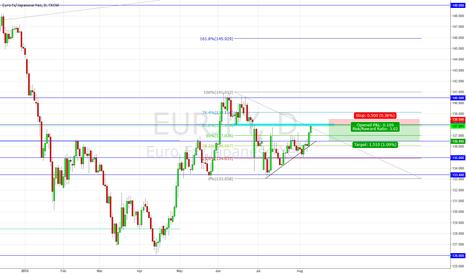 EURJPY: EJ Short Possibility