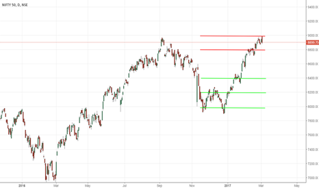NIFTY: NIFTY - Not Ripe For Short Yet - 3/2/2017