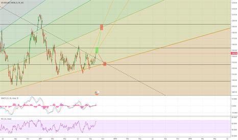 USDKRW: Pivotal Point for USD/KRW