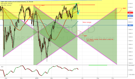 SPX500: Spatial angles, zones for SPX500 part -2