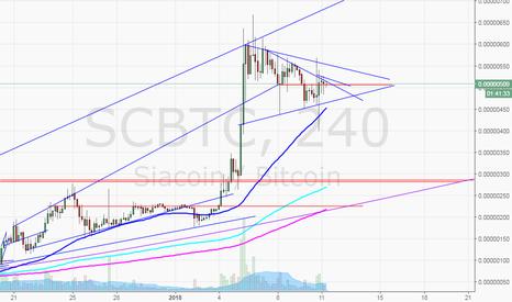 SCBTC: SCBTC alert set for 515 break and 526 entry