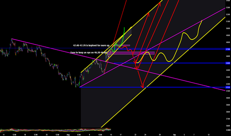 UKOIL: Bulltrend-Wedge pointing at 47.40-47.70...