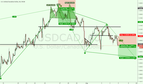 USDCAD: USDCAD SHORT ABCD