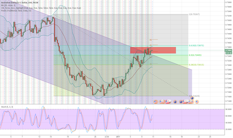 AUDUSD: Shorting AUD/USD from both Fundamental and Technical