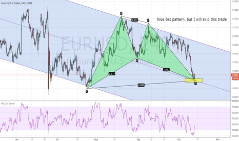 EURUSD: EURUSD - Why I will not buy this Bat pattern!