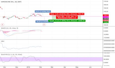 EXPE: #EXPE #short #stock