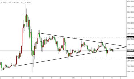 BCHUSD: 比特币现金BCH-仍在三角震荡
