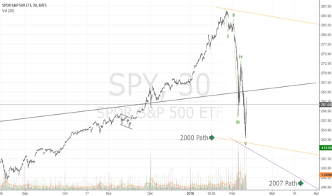 SPY: A clear implulse wave down....trend is now down