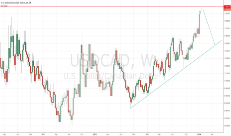 USDCAD: Possible Top in USD/CAD