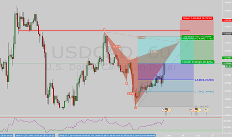 USDCAD: USDCAD 1h Bear Cypher + Structure
