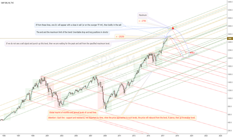 SPX: Globally inevitable fall SPX500