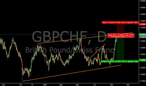 GBPCHF: gbpchf short setup