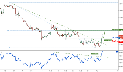 USDCAD: USDCAD has broken major resistance, prepare for further rise
