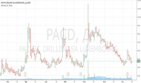 PACD: Покупка акций PACD