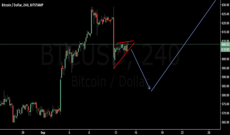 BTCUSD: sell the breakout