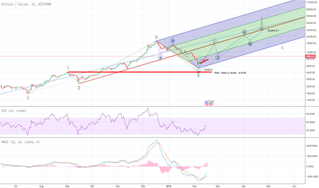 BTCUSD: 33,244$ in the next move up?