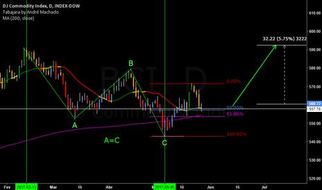 BCI: Commodities Ressurgem