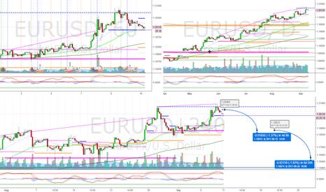 EURUSD: EURUSD 4H divergence