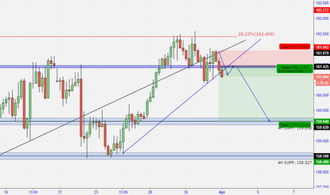 GBPJPY: GBP/JPY - Another good shorting opportunity