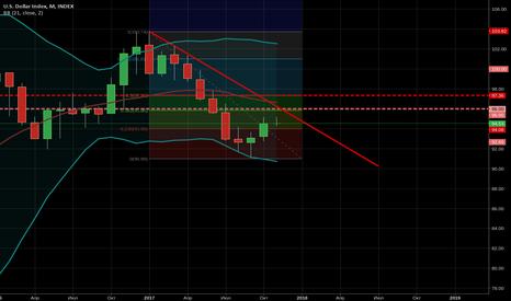DXY: Коррекционный рост индекса доллара с последующим падением