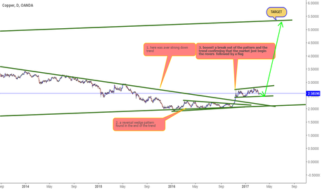 XCUUSD: short term sell long term buy