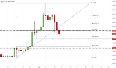 XRPUSD: Rynek Ripple skurczył się o połowę… w przeciągu tygodnia