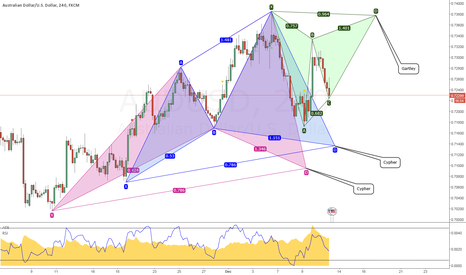 AUDUSD: 3 Potential patterns on AUDUSD H1