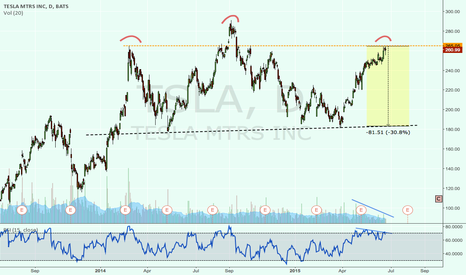 TSLA: Tesla - Possible Head and shoulders