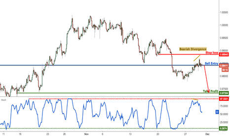 USDCHF: USDCHF testing our selling area and remains bearish