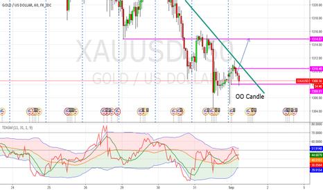 XAUUSD: Gold + TDI