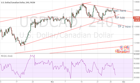 USDCAD: USDCAD Perfect Entry