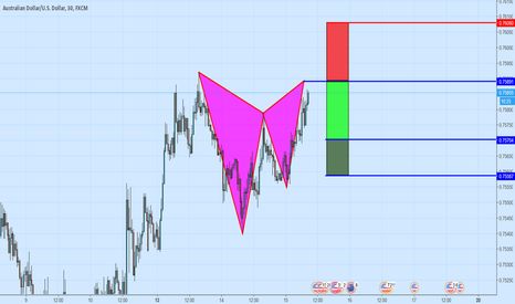 AUDUSD: A Bearish Gartley Pattern on AUDUSD