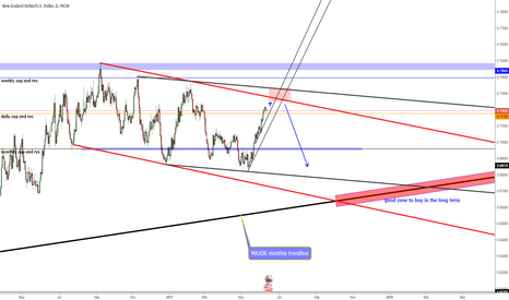 NZDUSD: Nzd usd short setup on daily
