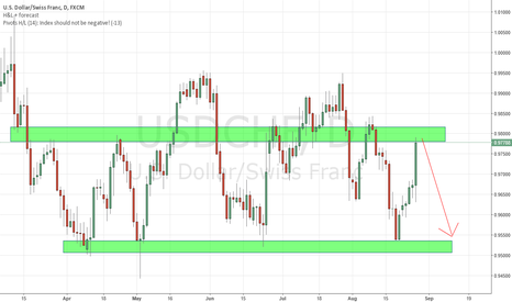 USDCHF: USDCHF @ strong resistance zone, look for Bearish Price Action