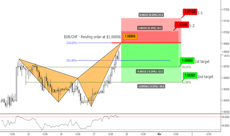 EURCHF: (1h) Bearish at Extensions // Private // Signals