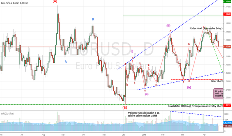 EURUSD: EURUSD Probable Expanding Diagonal triangle (Short)