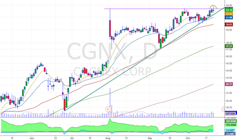 CGNX: fakeout but still looking for a second time retest