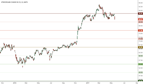 JPM: More downside below 88