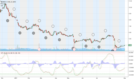 JCP: JCP high probability of seasonalilty based up-move for 2-3 weeks