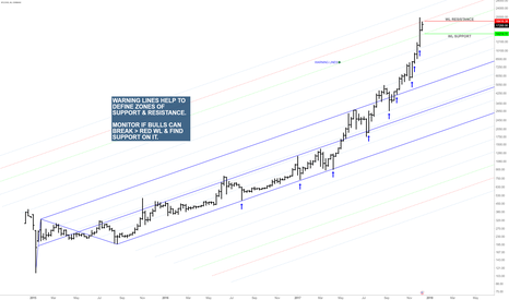 BTCUSD: longer term view of important support & resistance