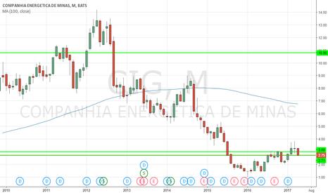 CIG: Buy and hold CIG.