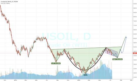 USOIL: Crude H&S & C&H bullish