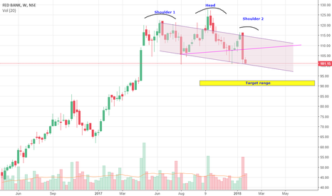 FEDERALBNK: Federal bank short term view from weekly chart