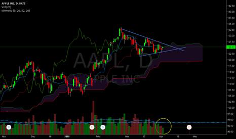 AAPL: AAPL  ... traingle is closing, pressure is on