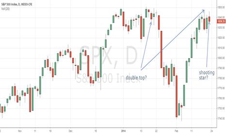 SPX: Potential reversal on the SPY?
