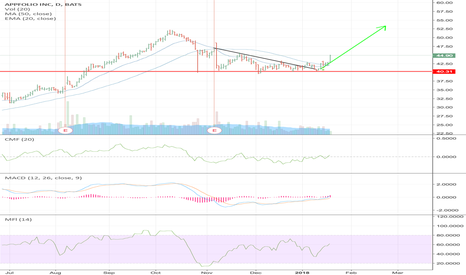 APPF: APPF breaking out of triangle, ready to go to new highs