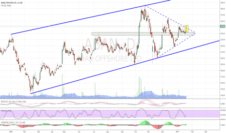 ABAN: ABAN - TRIANGLE BREAKOUT