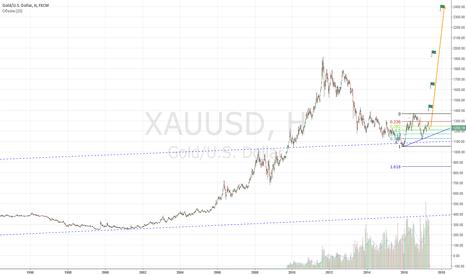 XAUUSD: покупка золота, long gold